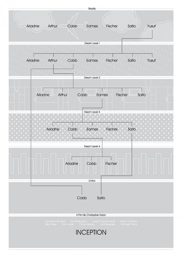"""Инфографика к фильму """"Начало"""" от Stothemofob"""